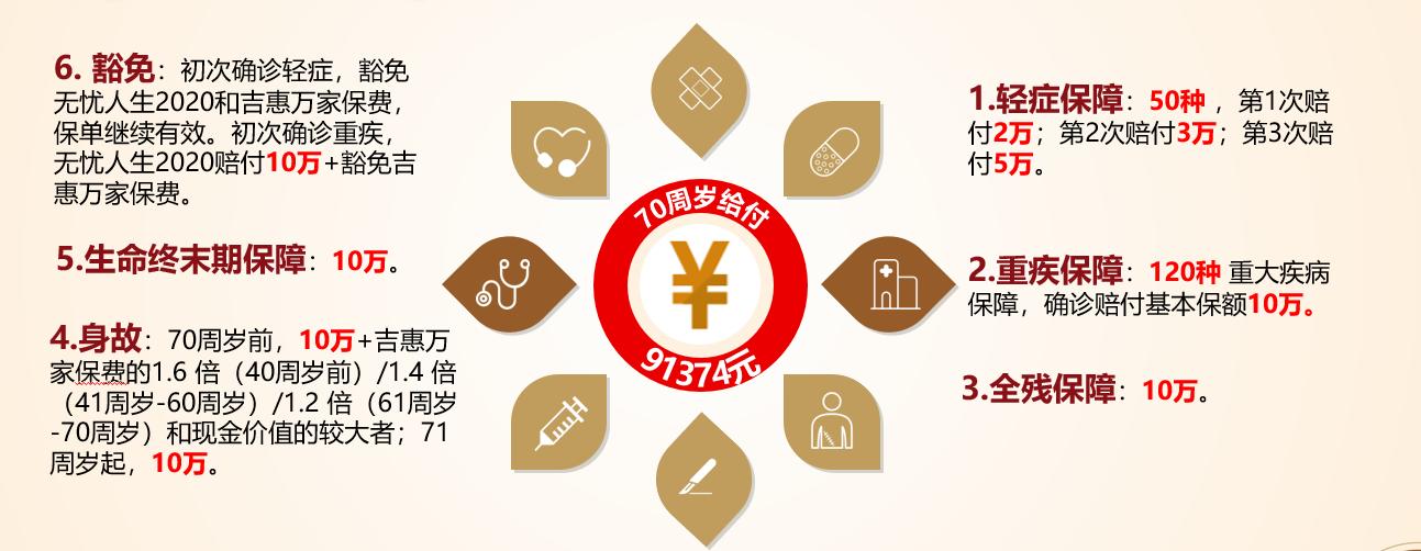 无忧人生2020+吉惠万家简易计划书 2020.12.22更新-子佩工作室