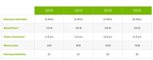 NVIDIA 重新发布专业挖矿 GPU