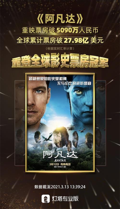 在2021年《阿凡达》电影重映再夺全球影史票房冠军