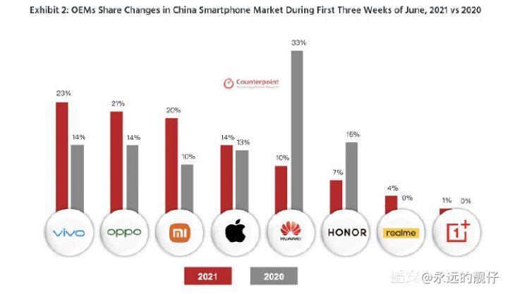 六月份前三周手机市场占有率排名