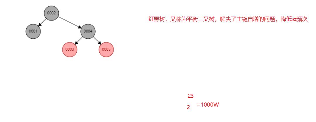红黑树(平衡二叉树)